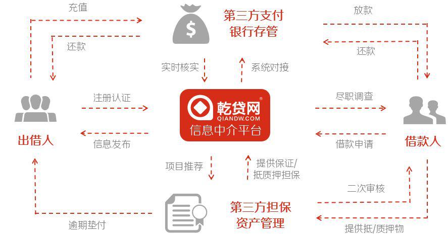 2019中国小微企业融资研究报告:乾贷网为普惠金融作贡献 获媒体关注